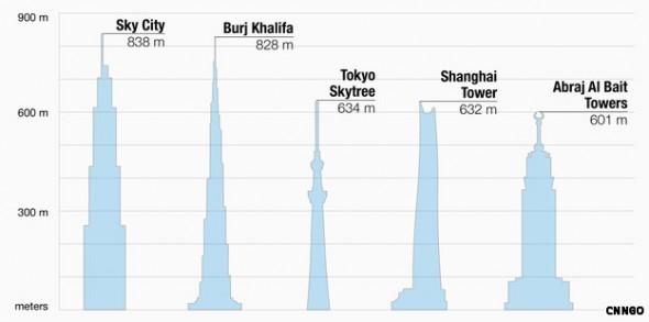 また、仮に空中城市が完成すれば、最近になって完成した日本の東京スカイツリーは世界で3番目の高さの人工の建造物となります。